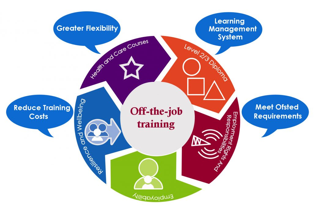 Off-the-job-training, Greater flexibility, Reduce Training Costs, Meet Ofsted Requirements, Learning Management System, Health and Care Courses, Level 2/3 Diploma, Resilience and Wellbeing, Employment Rights and Responsibilities, Employability
